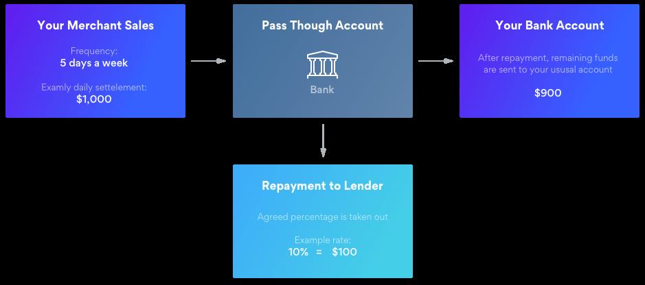 How Merchant Cash Advance Repayments Work