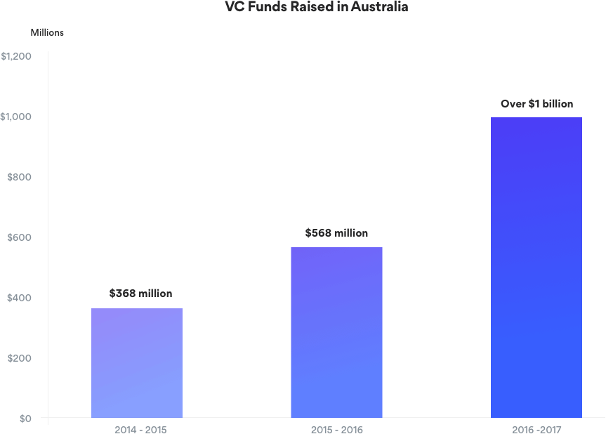 VC Funds Raised in Australia