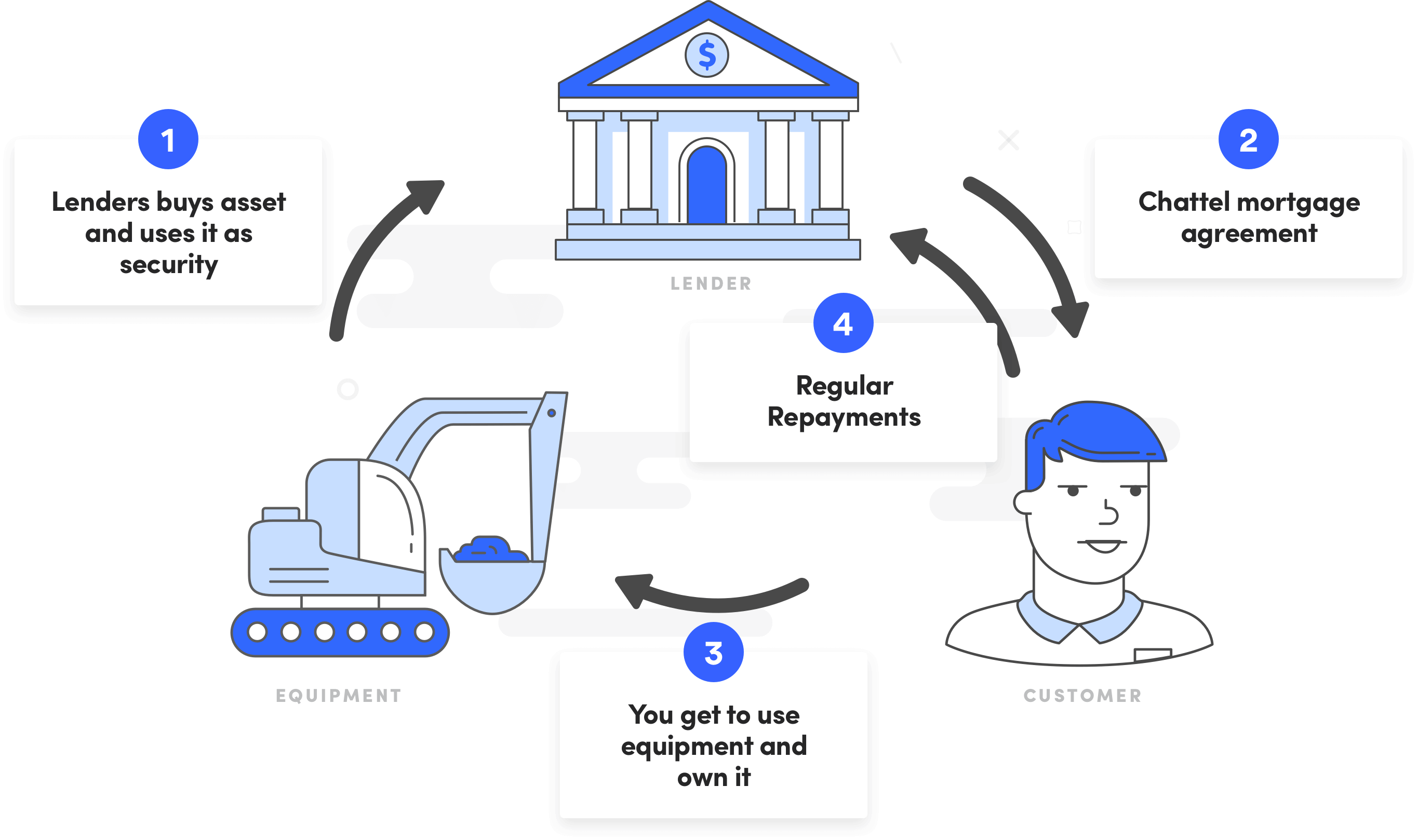 How a Chattel Mortgage Works - Diagram