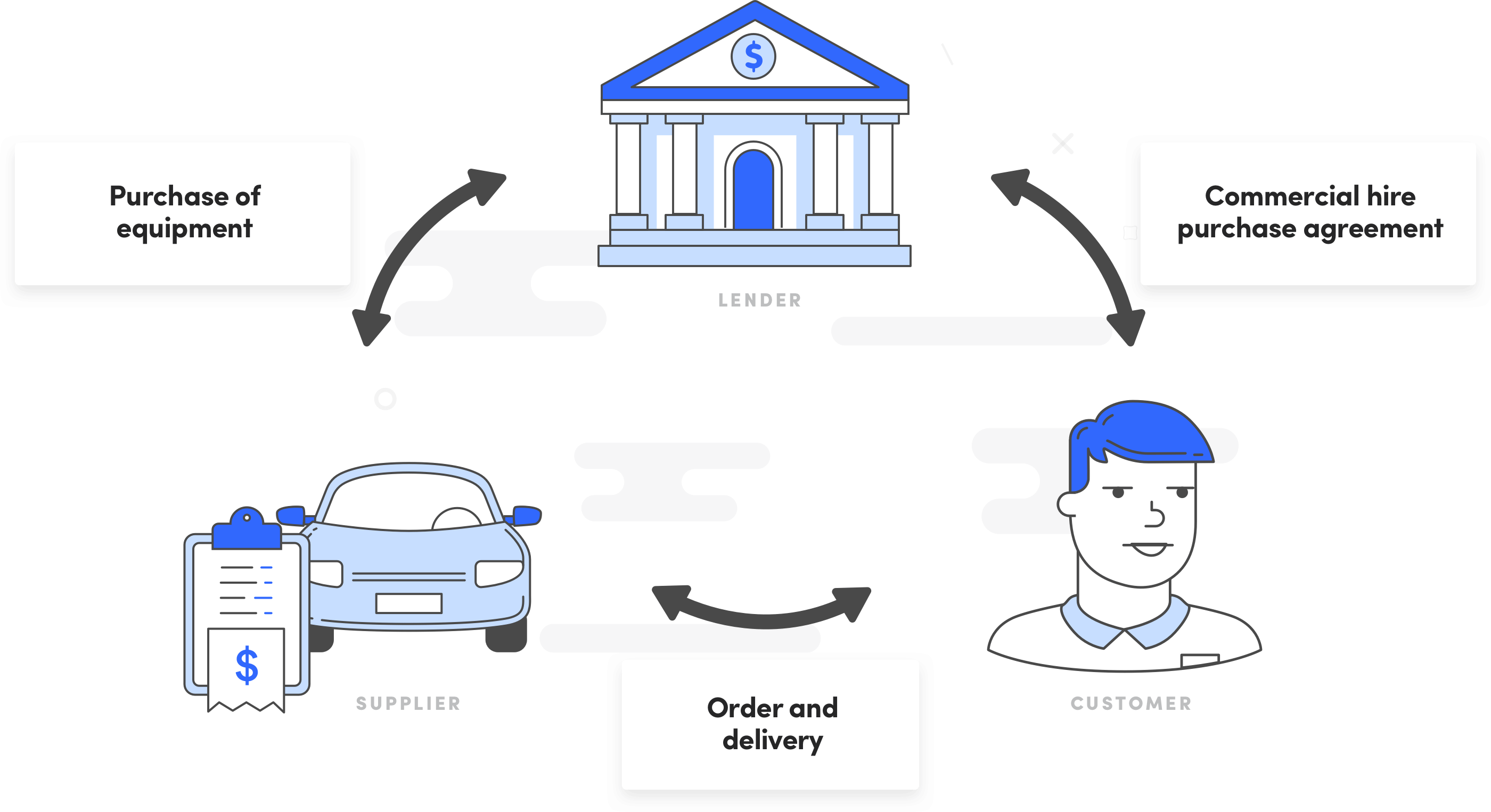 How does a commercial hire purchase work? - Diagram