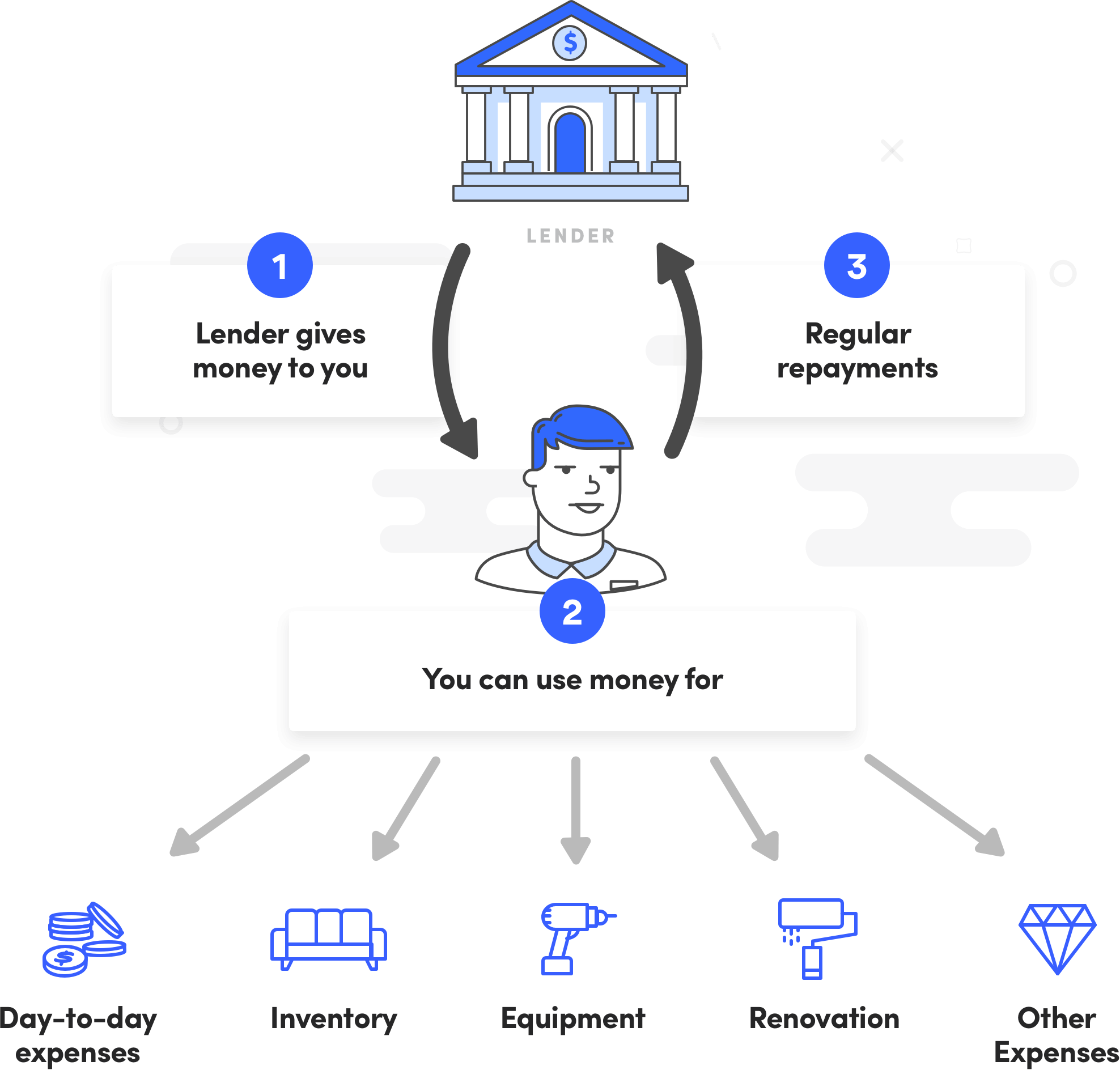 How does an unsecured business loan work? - Diagram