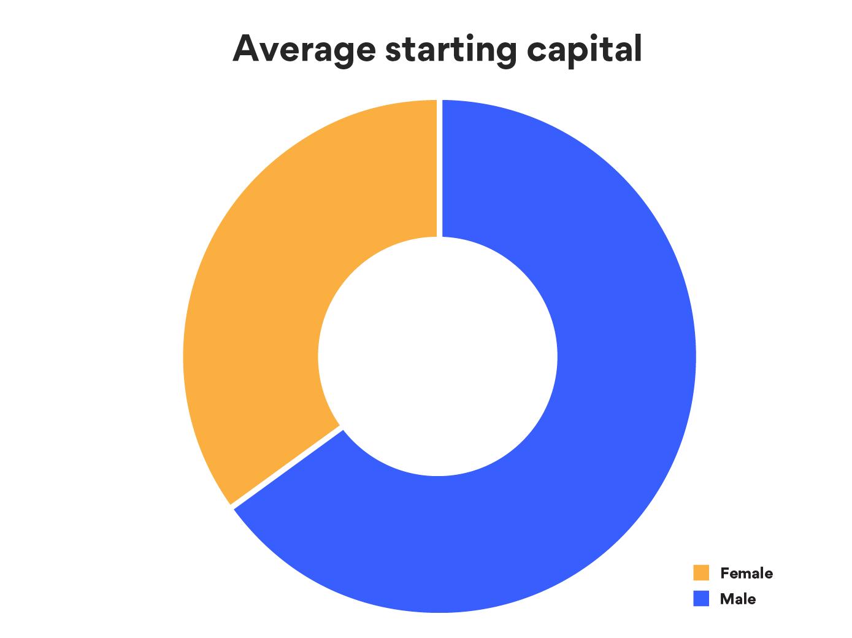 Women vs Men Average Starting Capital Chart - Women Business Loans