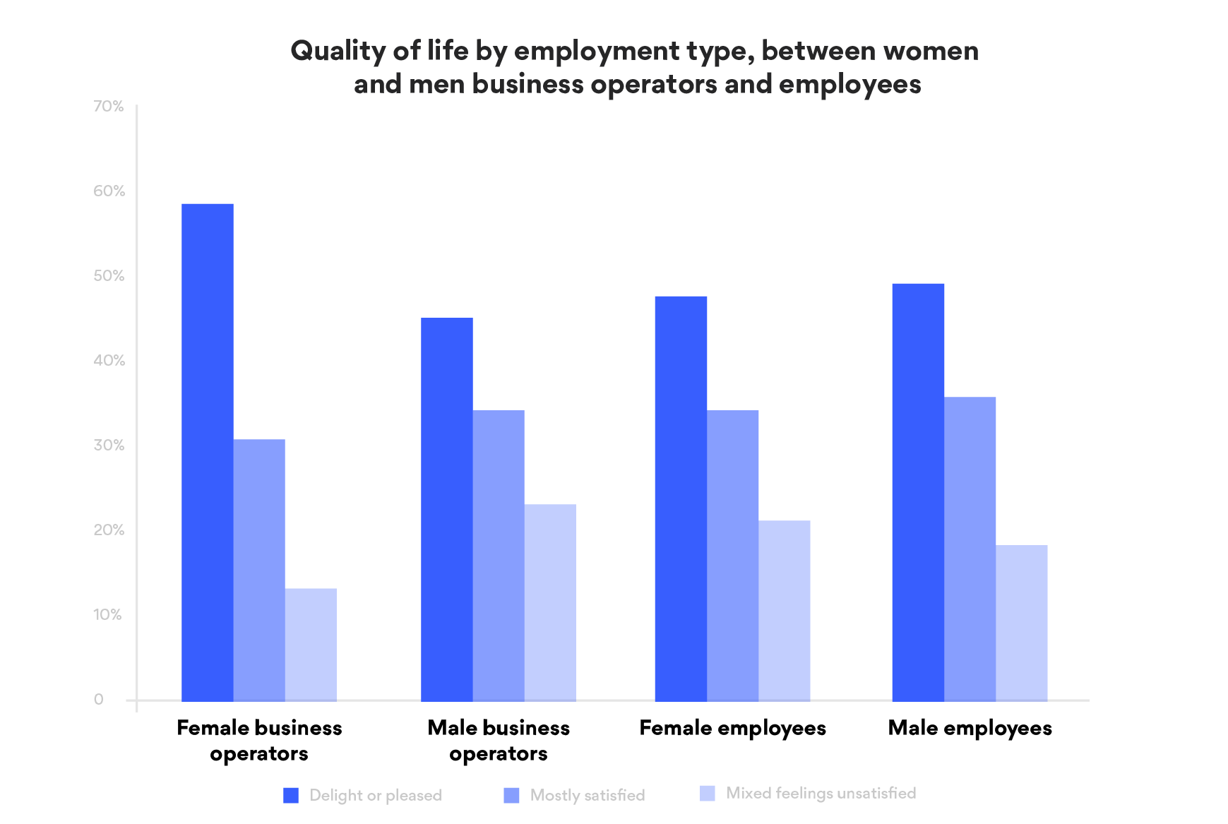 Women business operators have a higher level of satisfaction