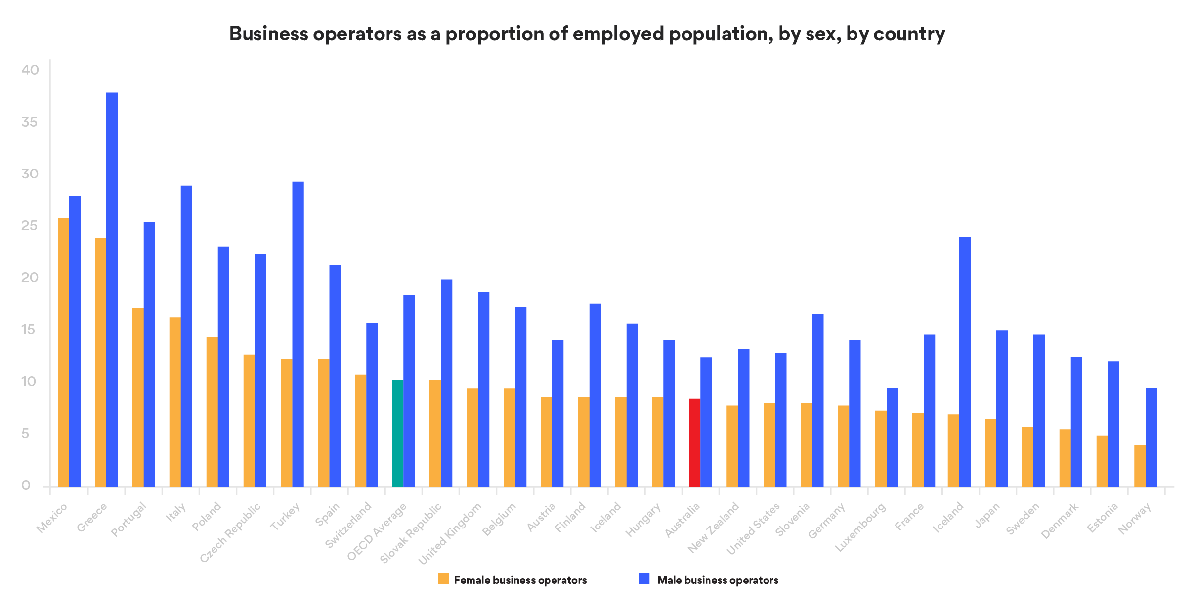 Women business operators as a proportion of employed population