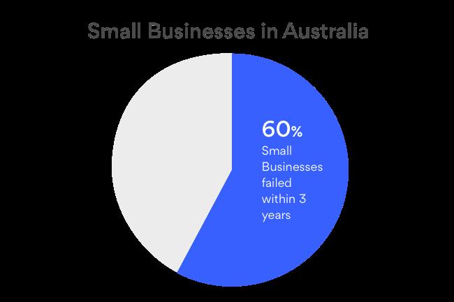 Australia Business Failure Statistics