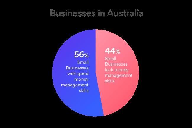 Australia Small Business Money Management
