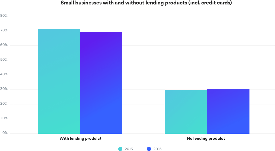 Small Businesses With and Without Lending Products